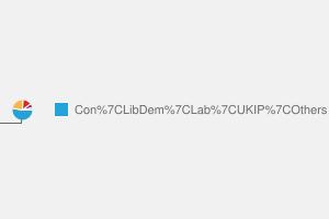 2010 General Election result in Thirsk & Malton